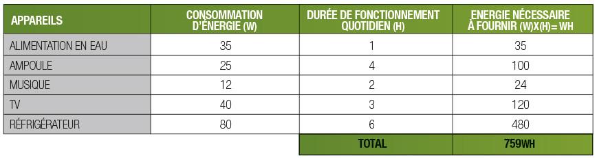 tableau consommation batterie watt heure