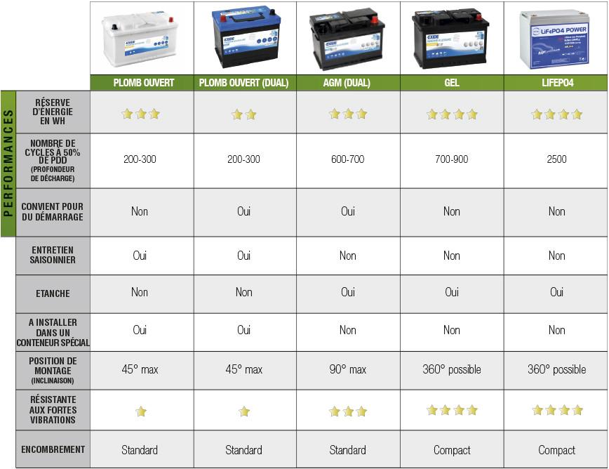 tableau comparatif batterie servitude