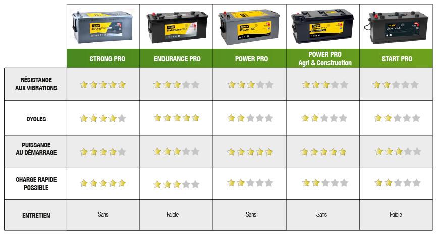 Tableau comparatif performances des batteries