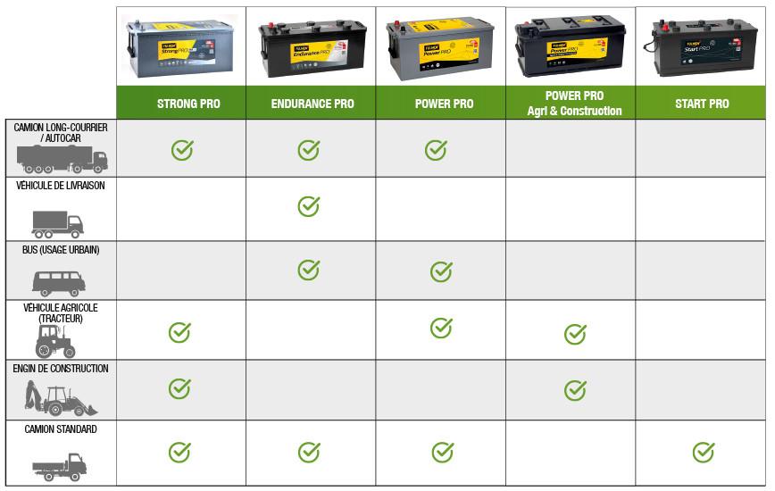 Quelle batterie choisir pour votre véhicule lourd